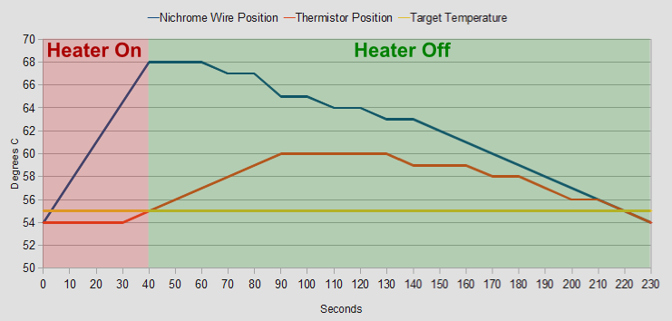 3D Printer Heated Build Platform Temperature Graph