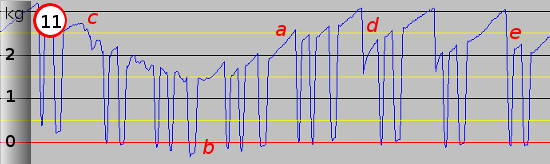 3D Printer Extruder Activity Graph Eleven