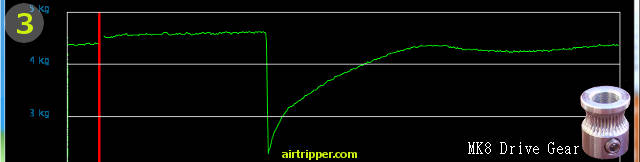 MK8 Filament Dive Gear Test Graph Three
