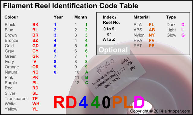 Filament Reel Identification Code Table
